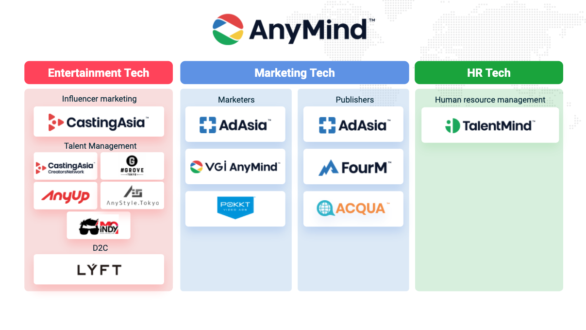 AnyMind Group business structure April 2020