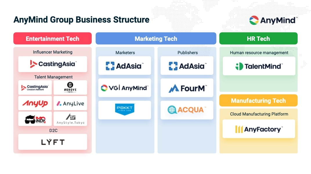 AnyMind Group Business Structure May 2020