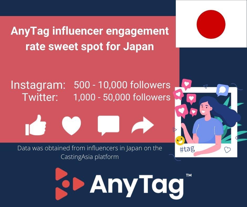 Best influencer marketing engagement rates for Japan 2020