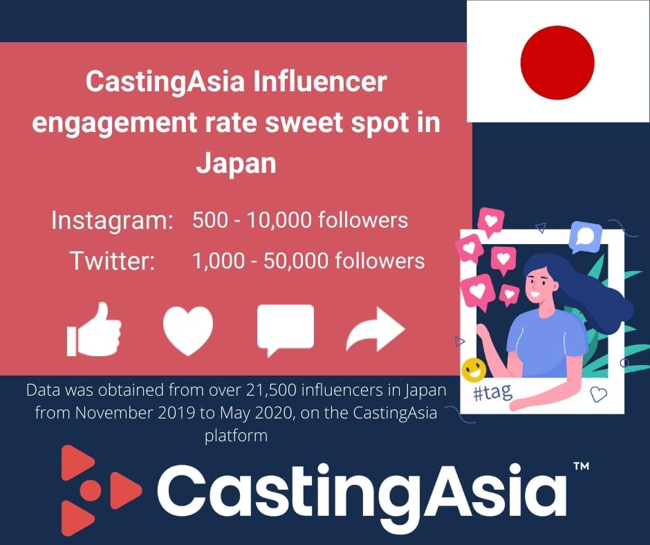 Best influencer marketing engagement rates for Japan