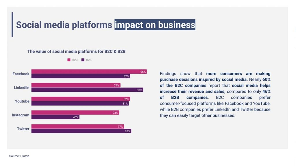 Best social media platforms for businesses B2C and B2B