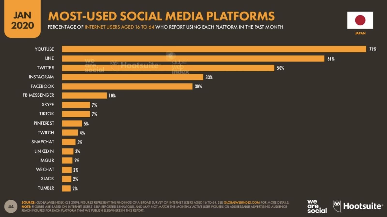 Japan influencer marketing social media platforms