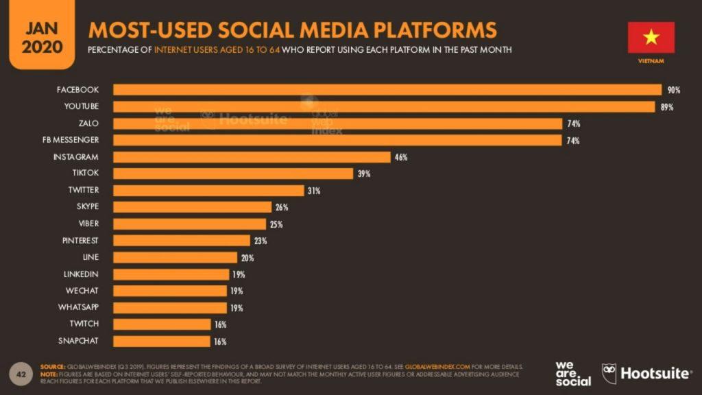 Most used social media platforms in Vietnam