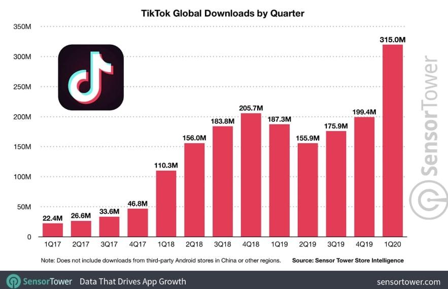 TikTok user downloads to date 2020
