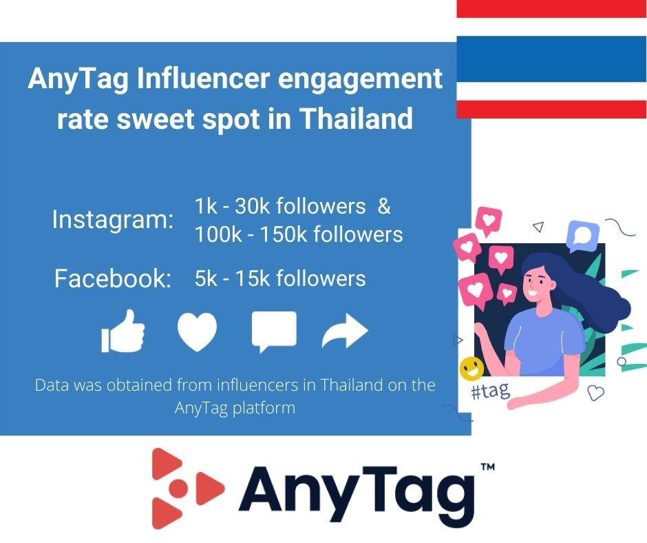 Influencer marketing engagement sweet spot for micro influencers and nano influencers in Thailand