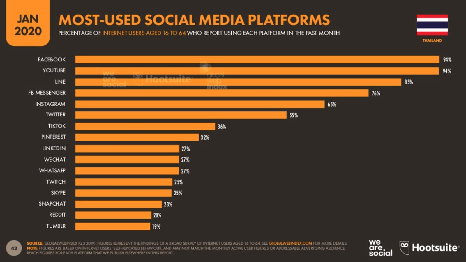 Most used social media platforms in Thailand