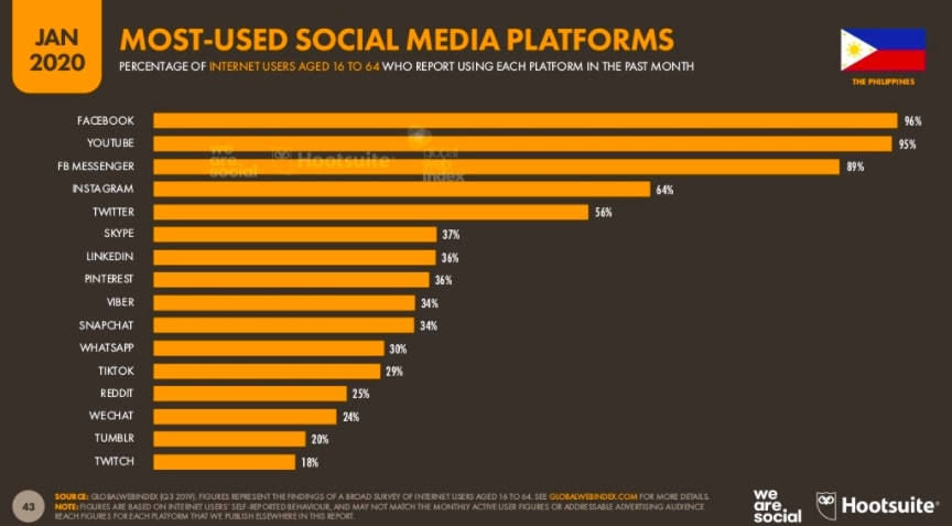 Social media users on most-used social media platforms in the Philippines
