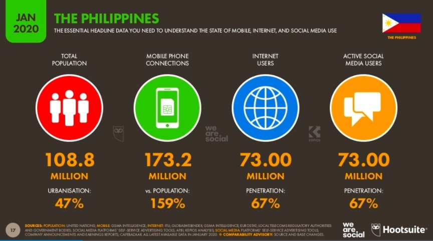 internet users, social media users and population size in the Philippines
