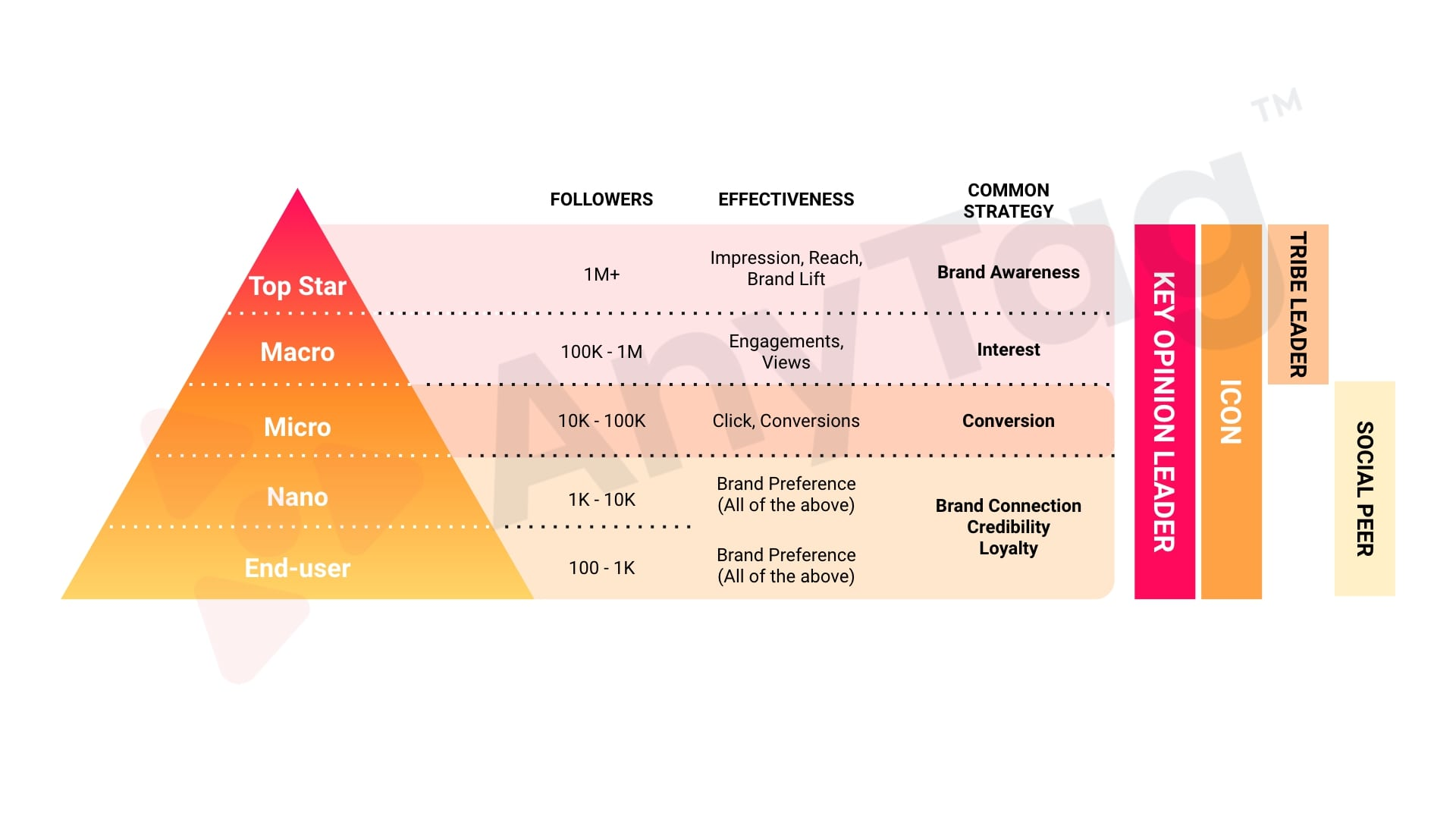 Types of influencers and effectiveness of influencers in Thailand 2020