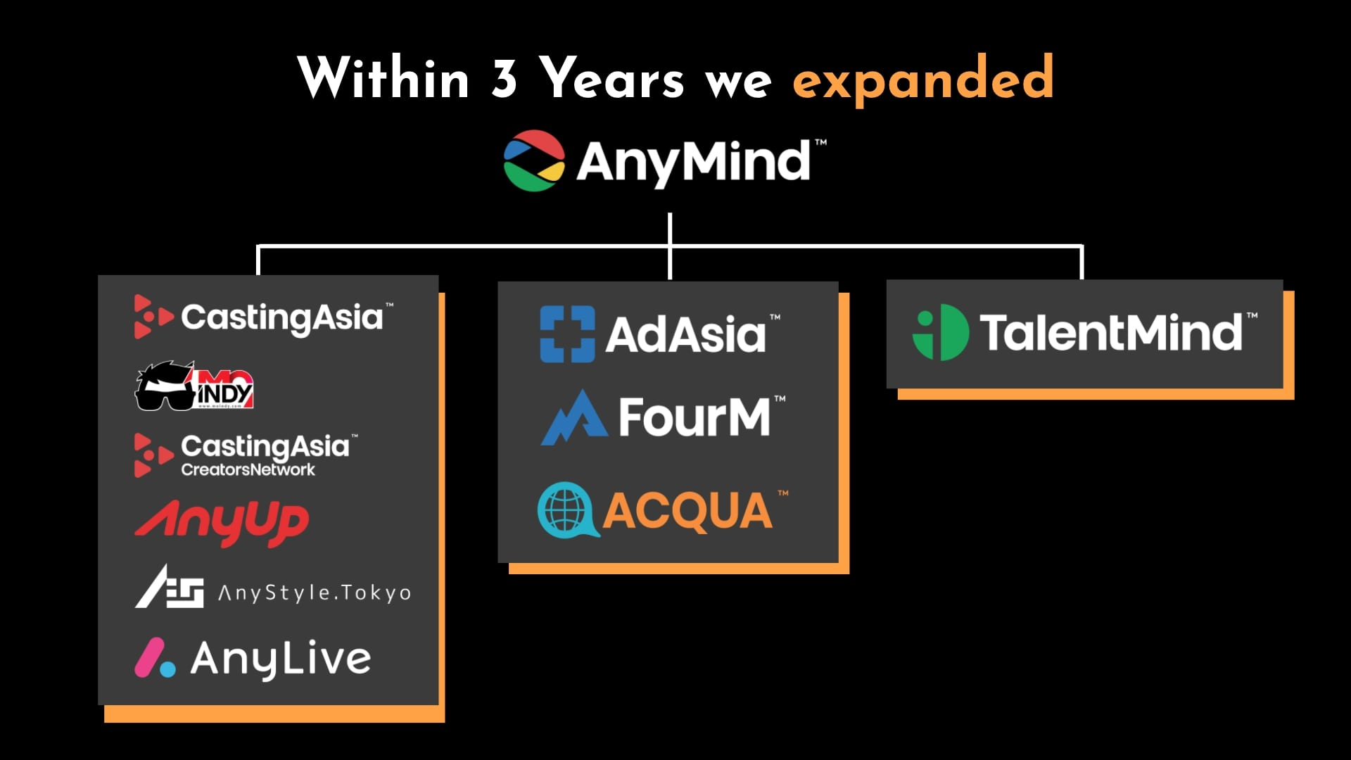 AnyMind expansion after 3 years