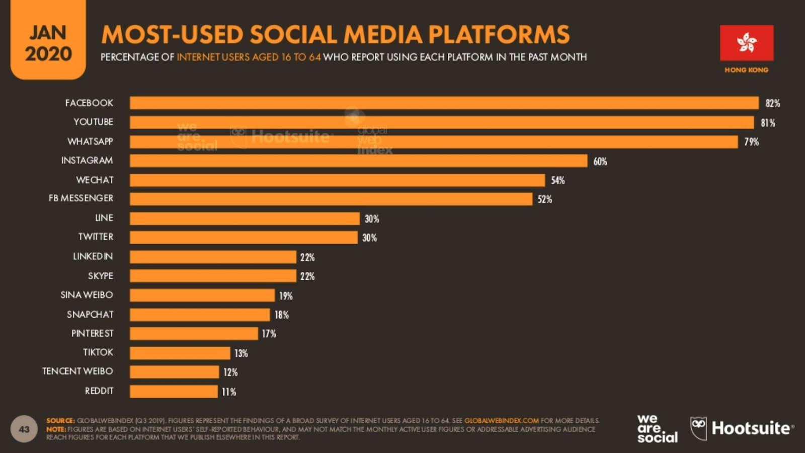 Most used social media platforms in Hong Kong