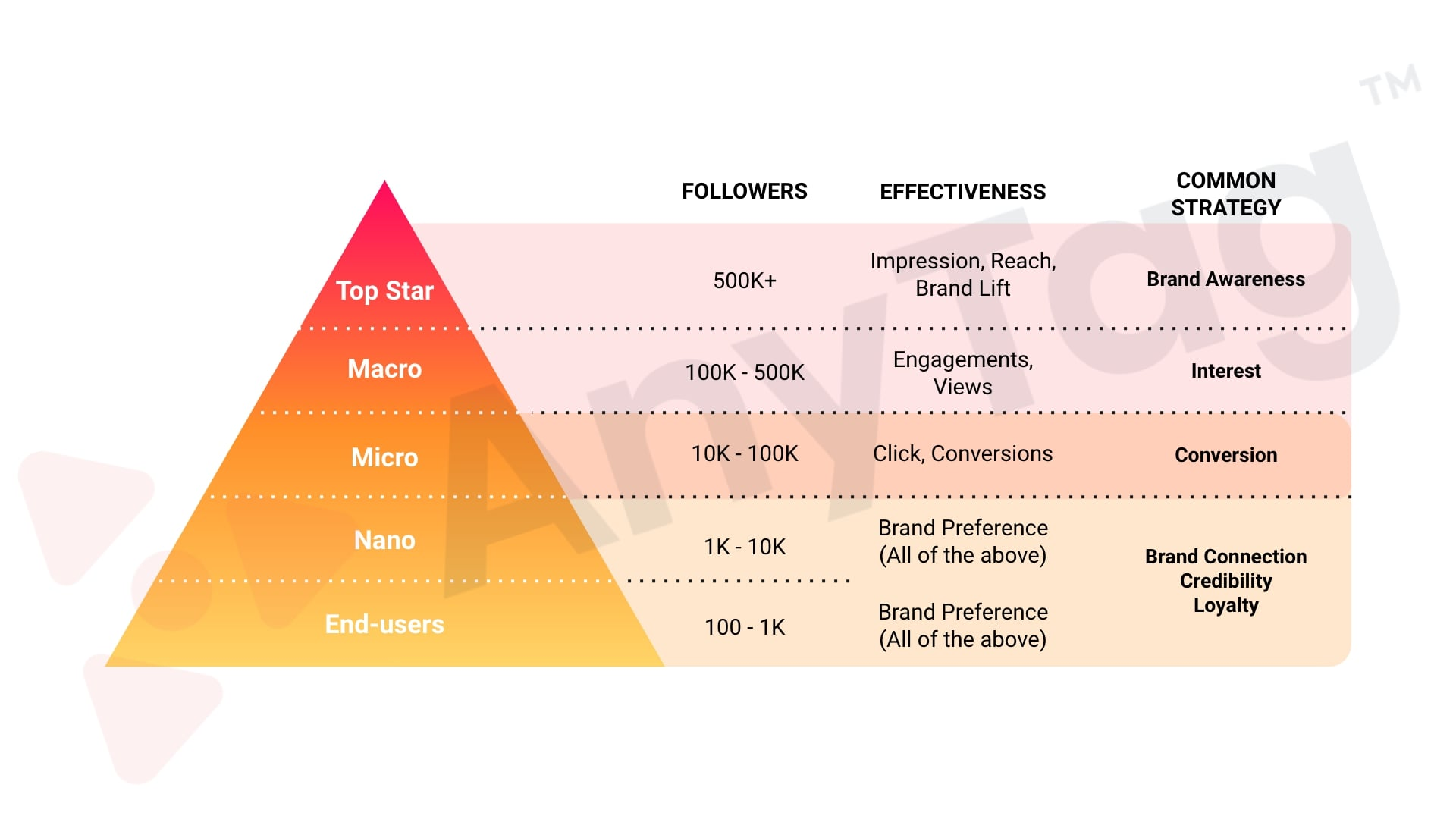 Social media influencer and KOL categories in Singapore
