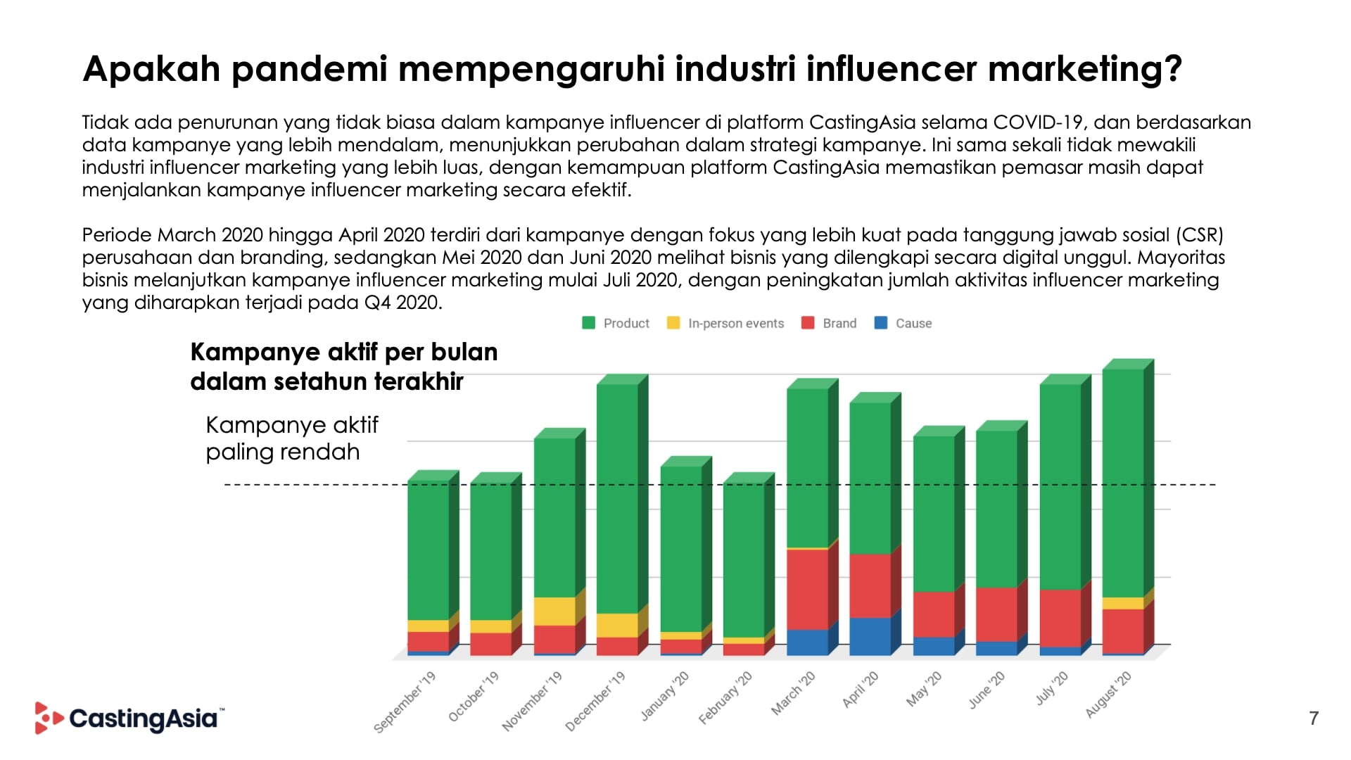 Impact of covid-19 on influencer marketing
