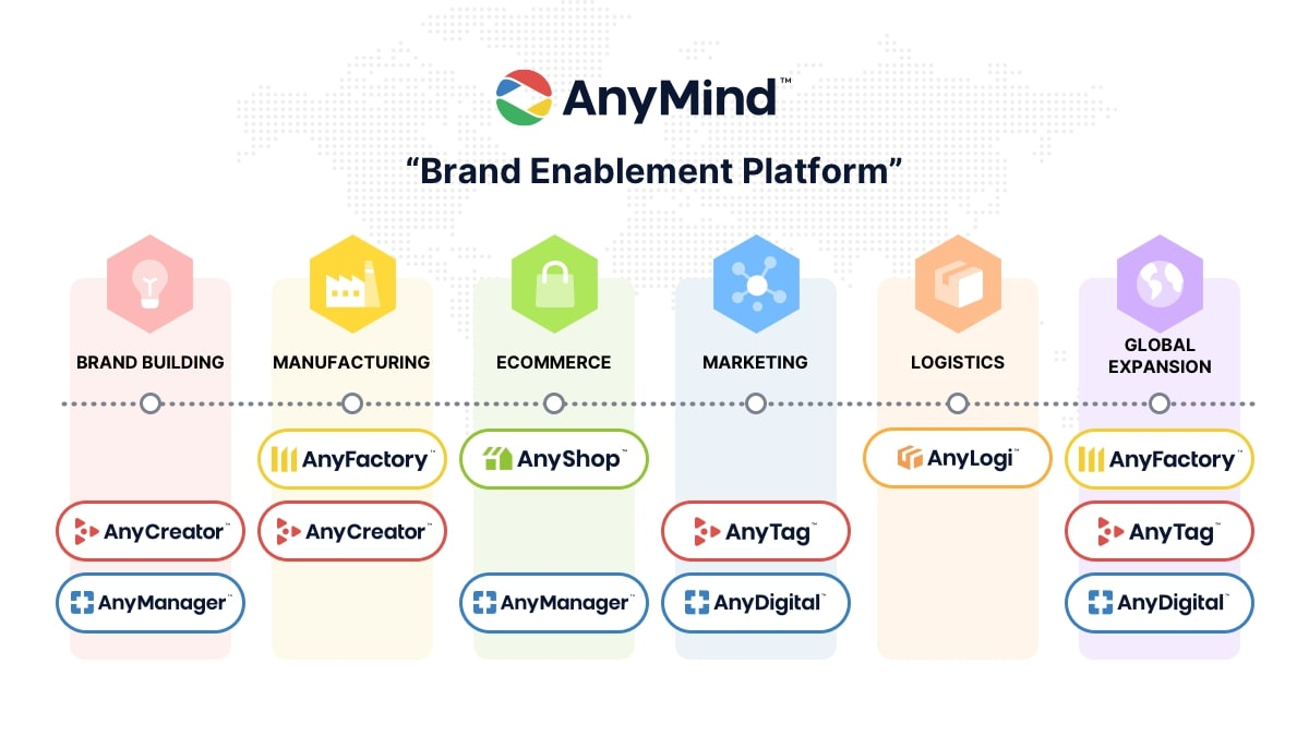 AnyMind Group business structure