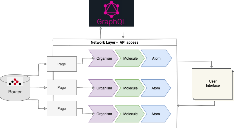 AnyTag|AnyCreator front-end schema